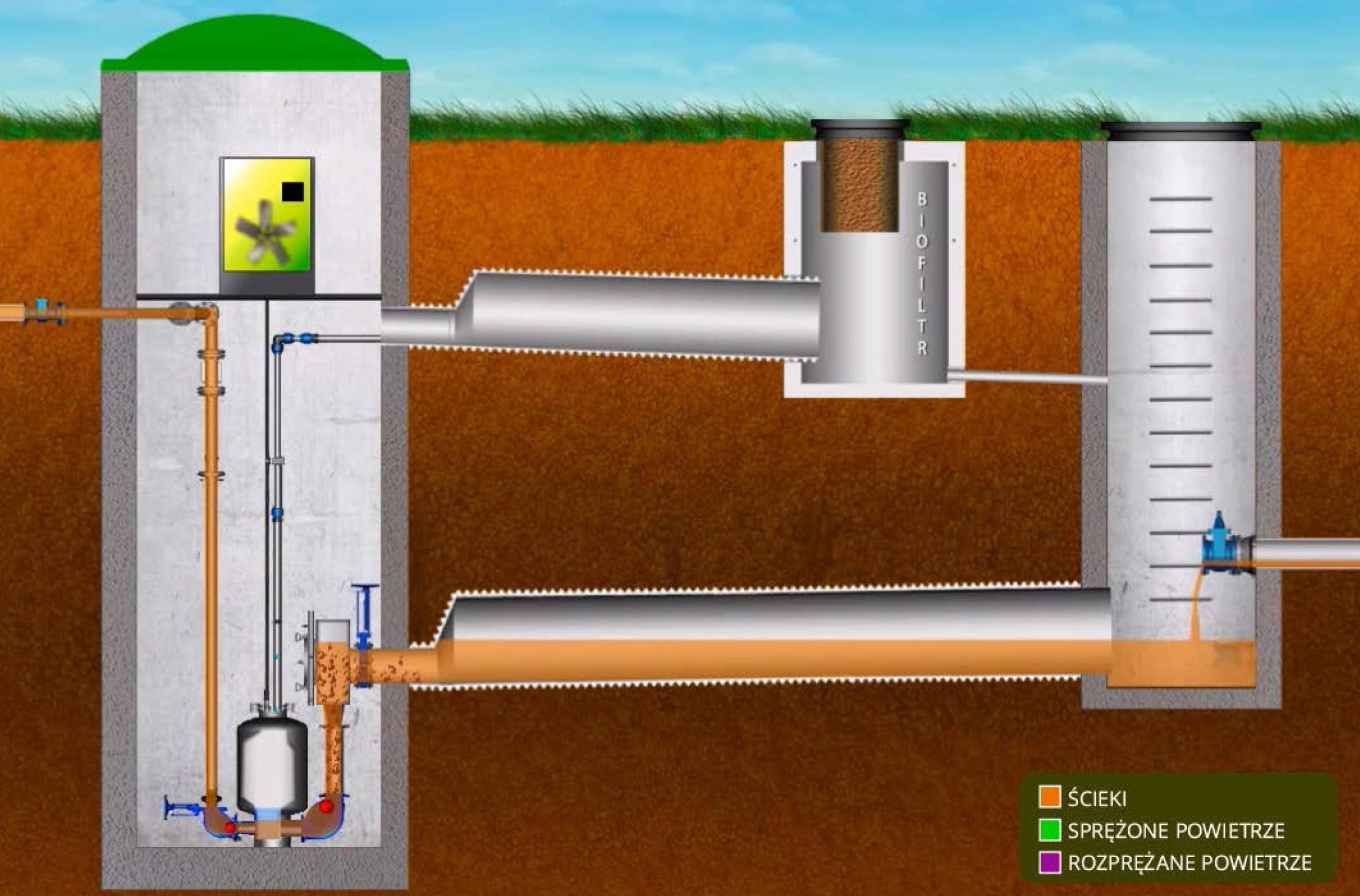 pneumatyczna-przepompownia-sciekow-epp-grafika-1-szuster-system