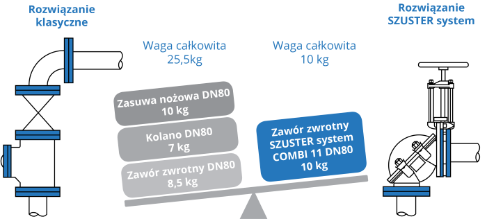 szuster-system-wagi-zawory-zwrotne